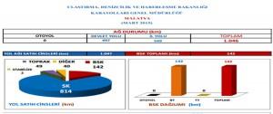 Karayollar'nın İlk 3 Ay Malatya 2015 Yatırımları
