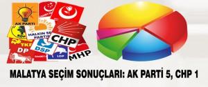 Malatya seçim sonuçları: Ak Parti 5, CHP 1