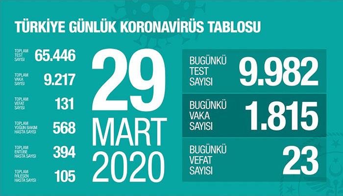 Türkiye'de Koronavirüs Kaynaklı Can Kaybı 131'e Çıktı
